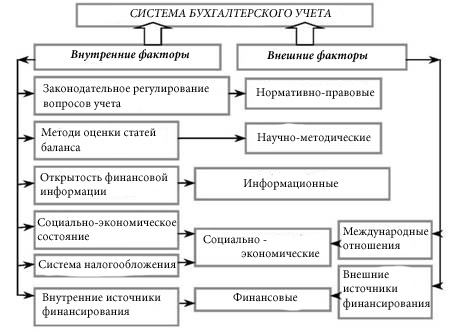 Как сделать анализ баланса