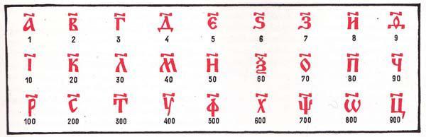 Математика в Древней Руси
