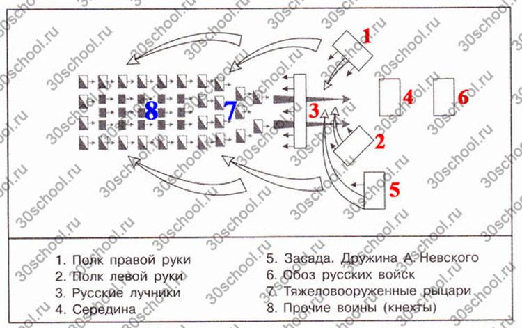 Схема расположения войск в