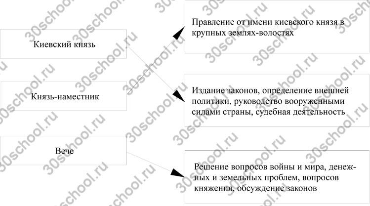 Киевский князь — издание